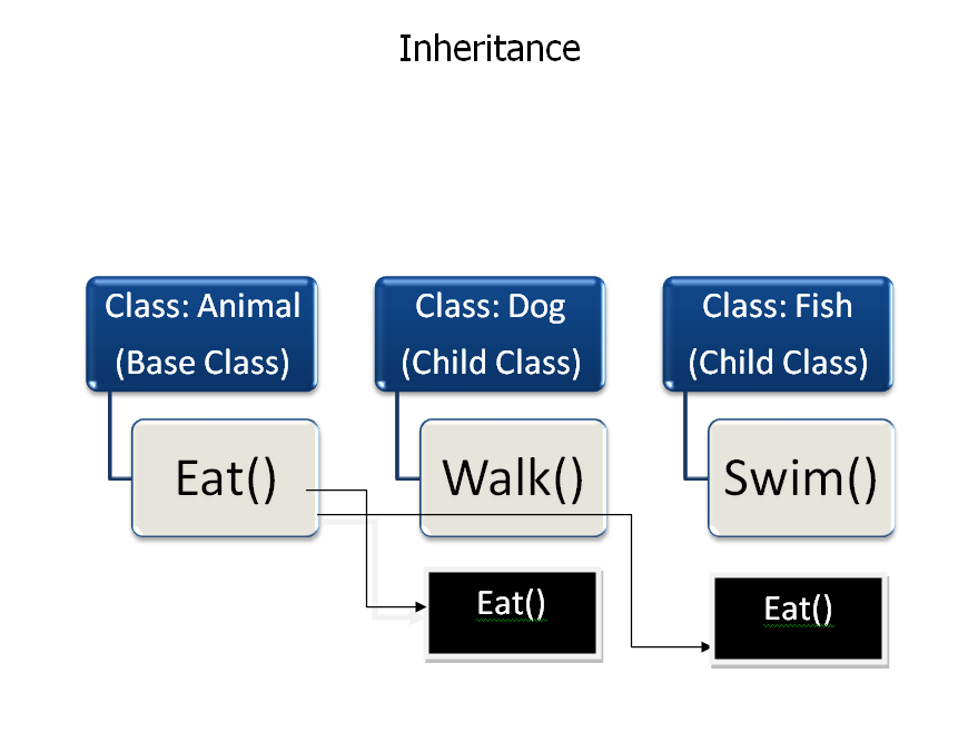Classes in Python, Inheritance and Constructors